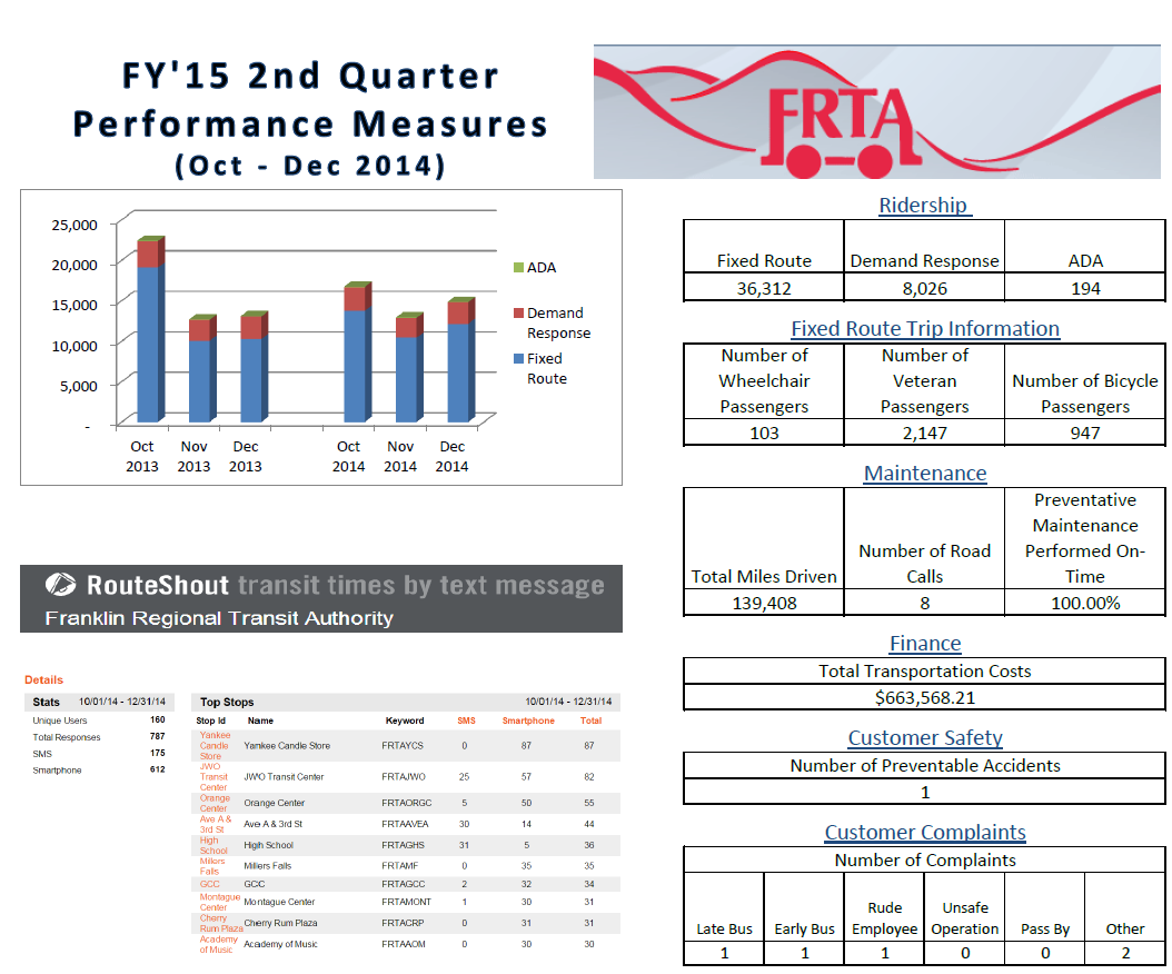 FY'15 2nd Quarter